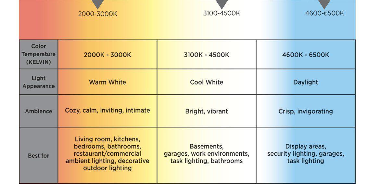 LED light colors_ujoydisplay