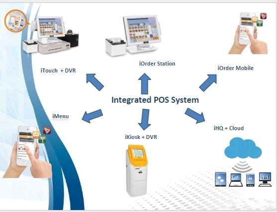 retail store POS system