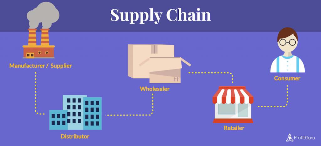 retail store supply chain2